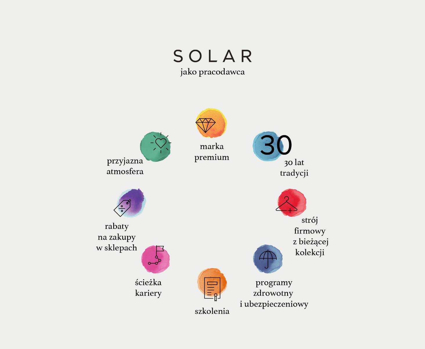 SOLAR jako pracodawca